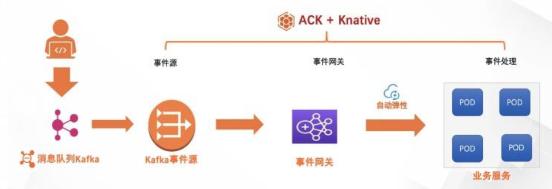 基于Knative的消息流事件处理最佳实践