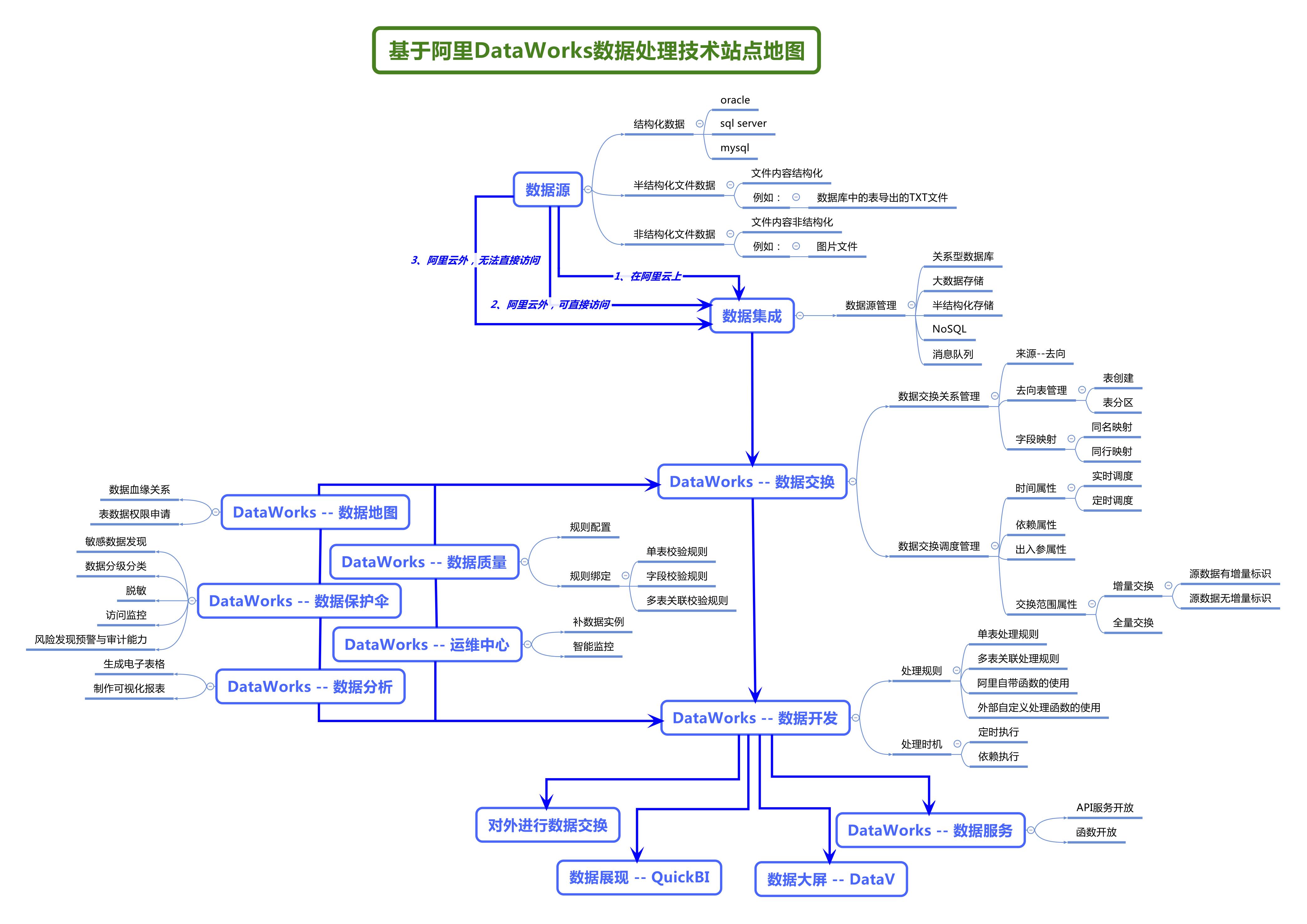 基于阿里DataWorks数据处理技术站点地图.png