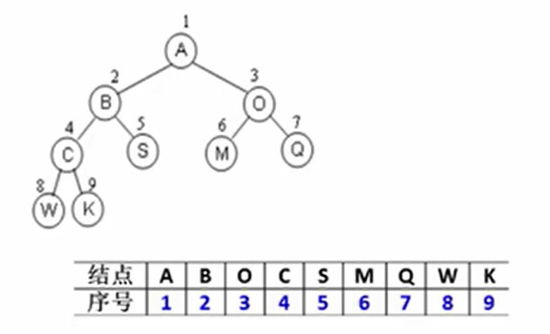 数据结构——树(中)图1.png
