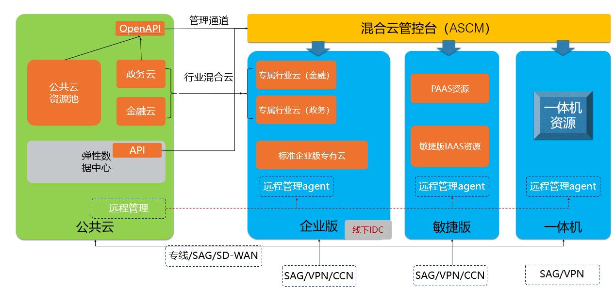 图2:混合云解决方案全景图.png