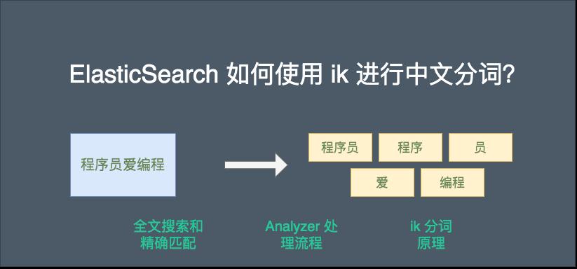 ElasticSearch 如何使用 ik 进行中文分词?