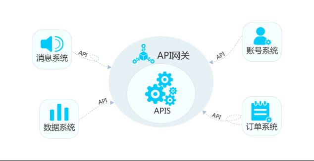API网关技术解读稿(改)2963.png