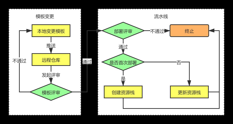 1模板 DevOps.png