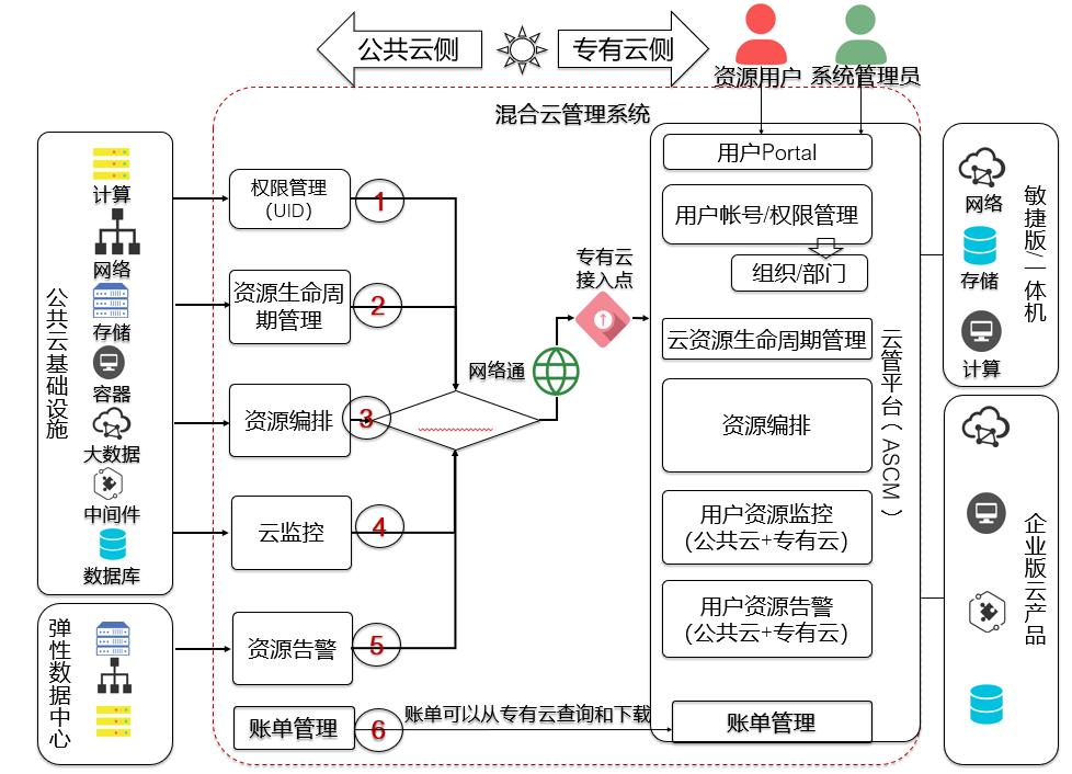 图8:混合云管理通示意图.png