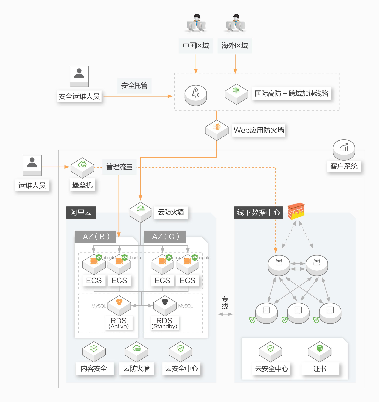 中银国际证券上云-安全体系架构_画板 1.jpg