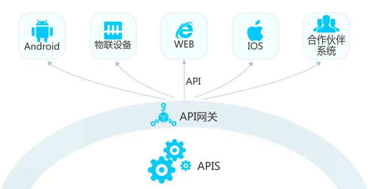 API网关技术解读稿(改)2863.png