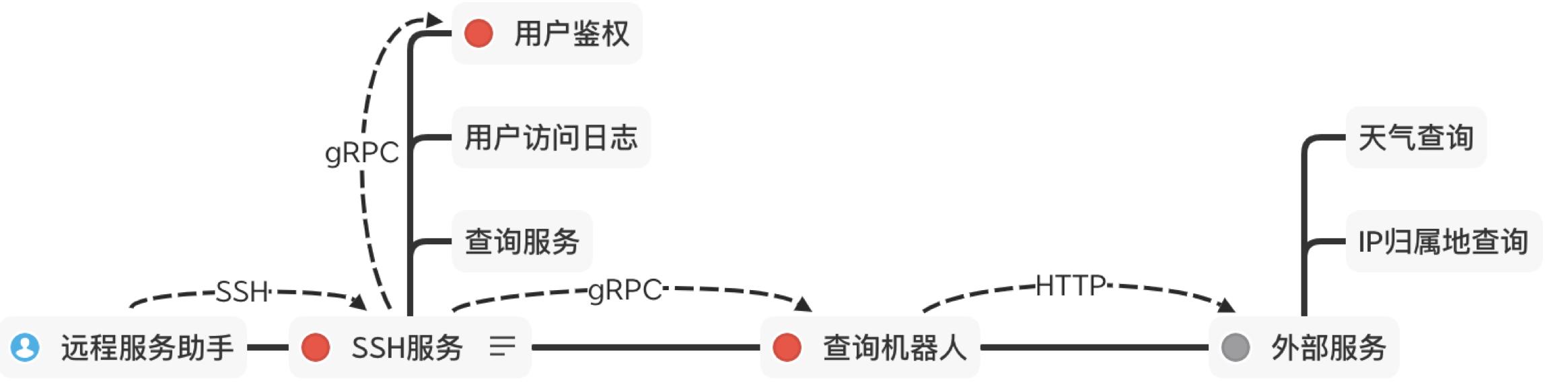 ALPD持续交付代码.png