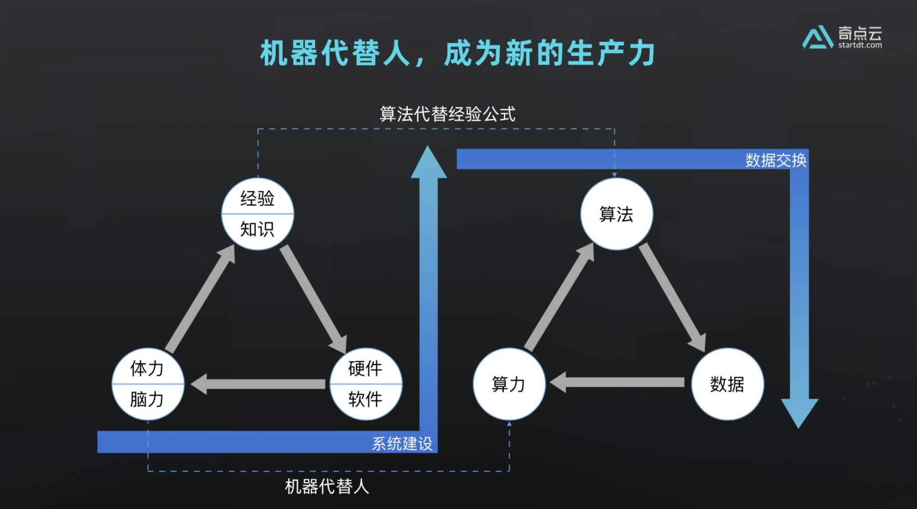 3~~机器代替人,成为新的生产力,.png