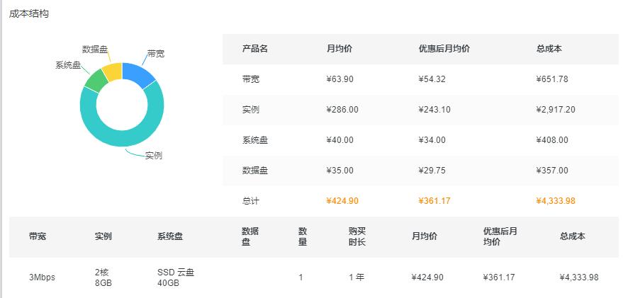 阿里云服务器租用价格表,(最新版CPU/内存/磁盘/带宽报价)