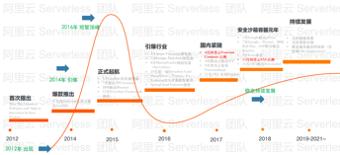 【云开发小课】云原生体系下Serverless弹性探索与实践