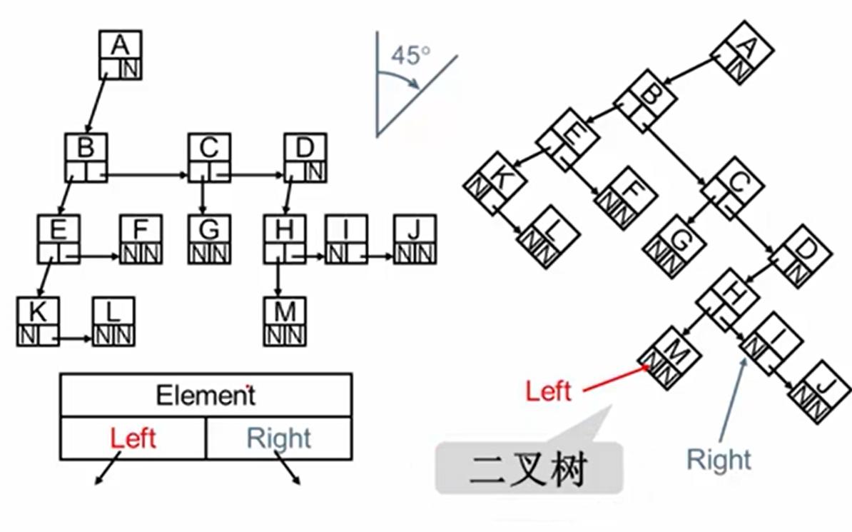 数据结构——树(上)图7.png