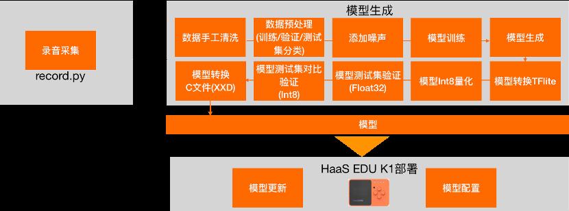 工程化流程细节.png