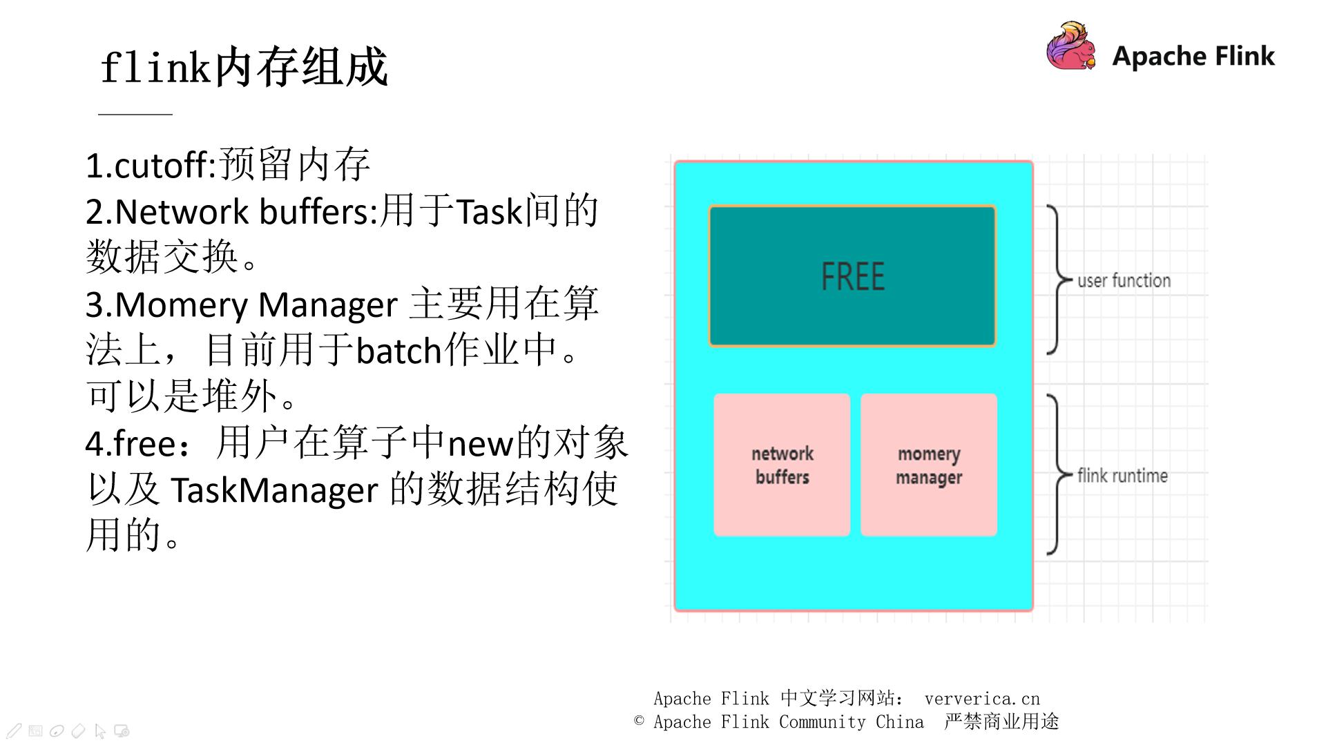 22 Flink内存模型.png