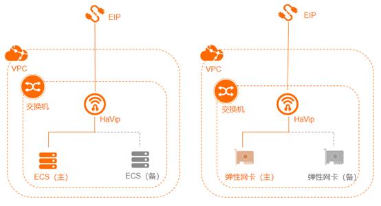 基于HaVip功能英诺天玑高可用集群软件在阿里云上搭建ECS实例高可用集群