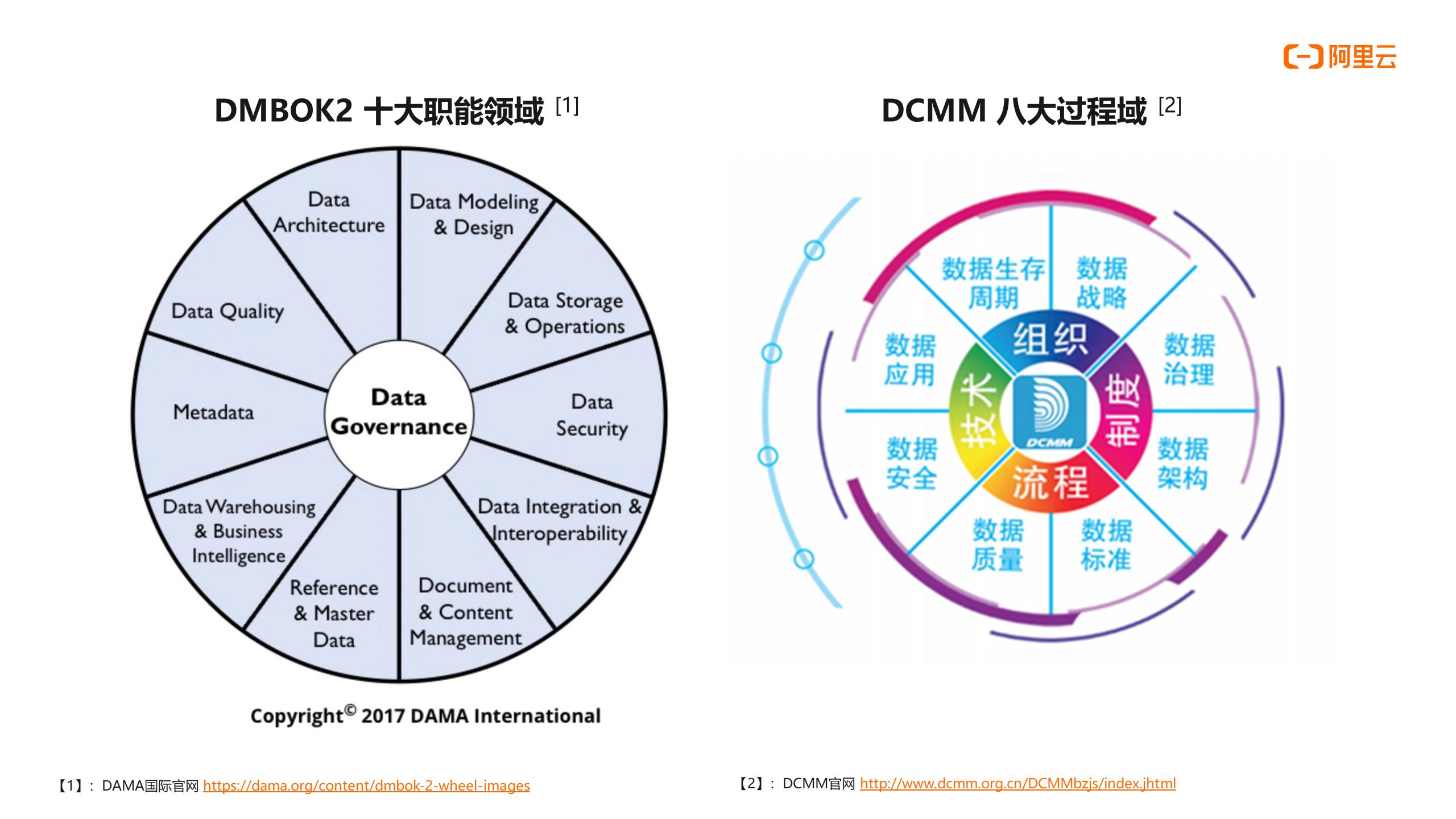 DataWorks数据治理介绍及实践   《一站式大数据开发治理DataWorks使用宝典》