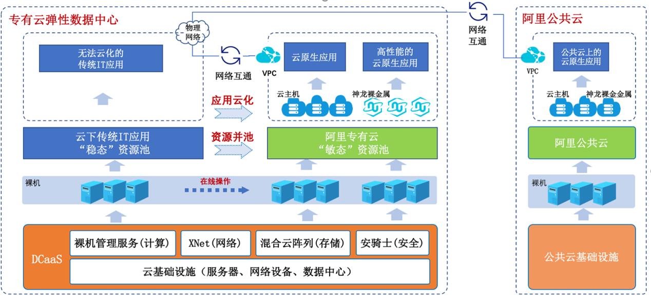 图4:专有云和公共云机房拉通示意图.png