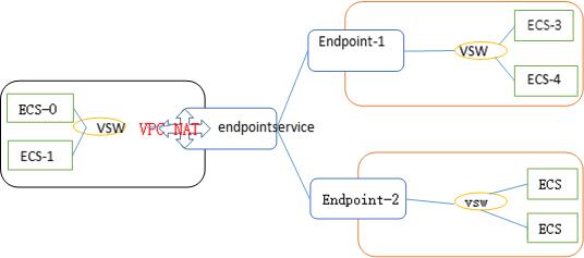 VPC NAT网关/私网连接组合动手实践
