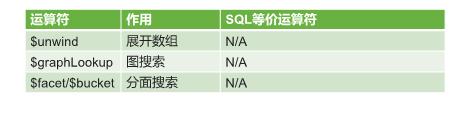 (三)常用步骤(stage)运算符 2.png