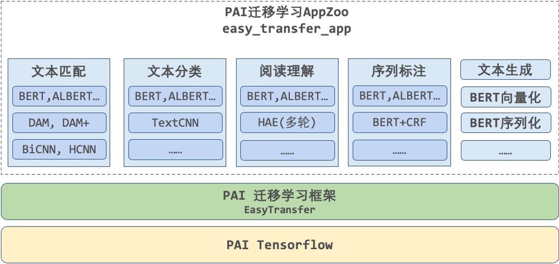 PAI-EasyTransfer应用实践