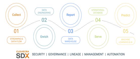 从CDH升级到CDP企业数据云