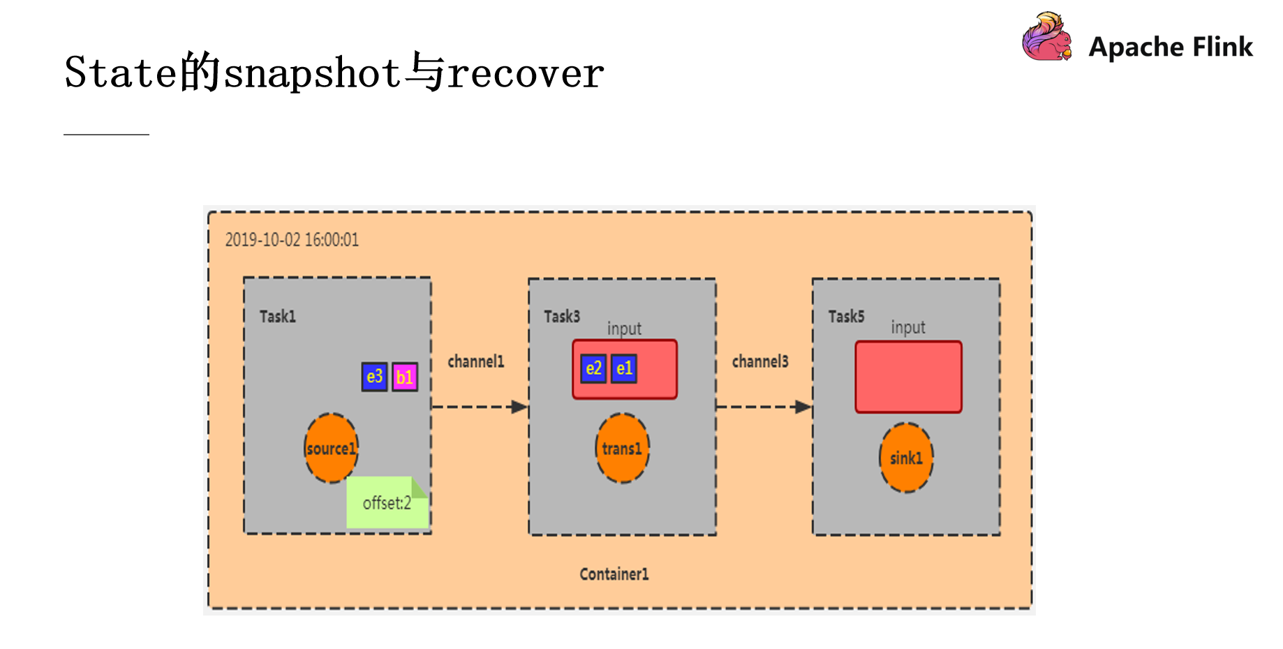 6 snapshot&recover2.png