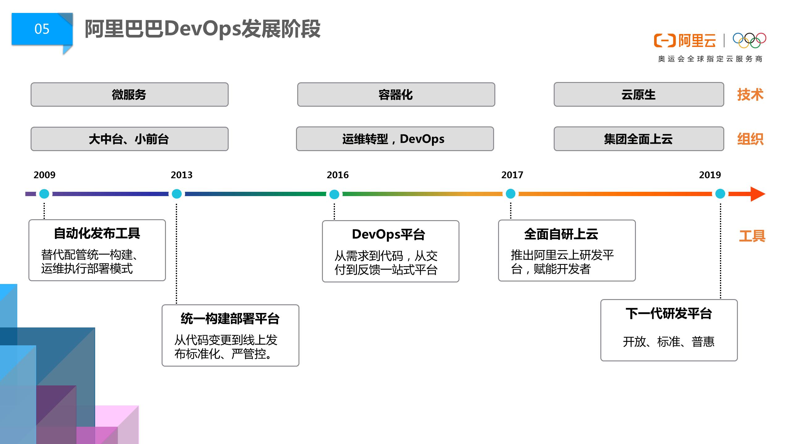 阿里巴巴DevOps文化浅谈03.png