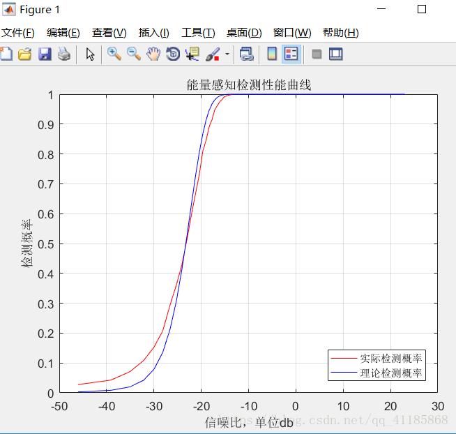 Matlab:绘制简单能量的接收机工作特性曲线(Energy_detection_simulation_ok)