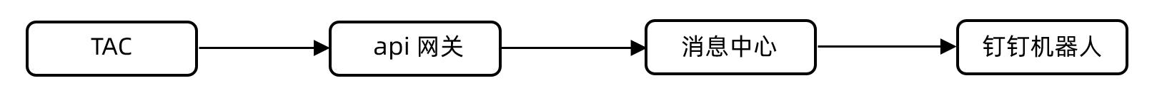 图5:告警推送第三方方案.png