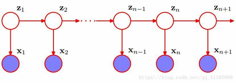ML之HMM:HMM算法相关论文、关键步骤、测试代码配图集合