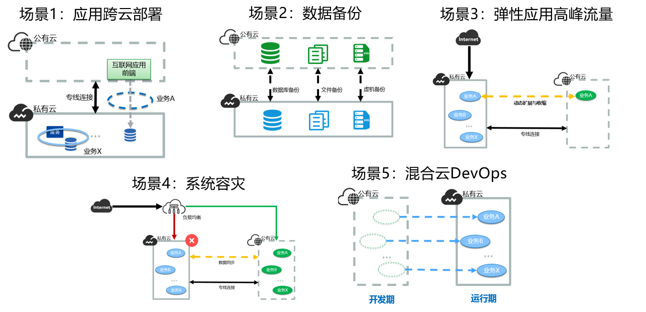 图9:五个混合云业务场景.png