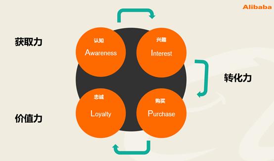 雅士利是如何实现消费者为中心的精细化运营?