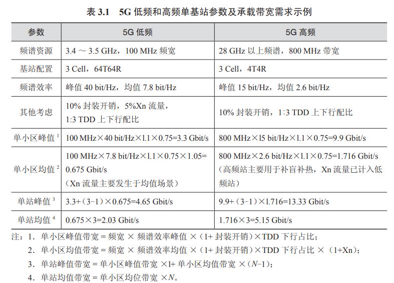 大带宽增长需求     带你读《5G承载关键科技与规划设计》之六