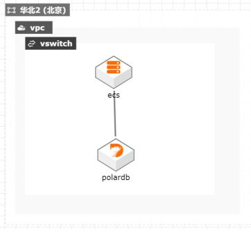 PolarDB如何应对大并发复杂查询最佳实践