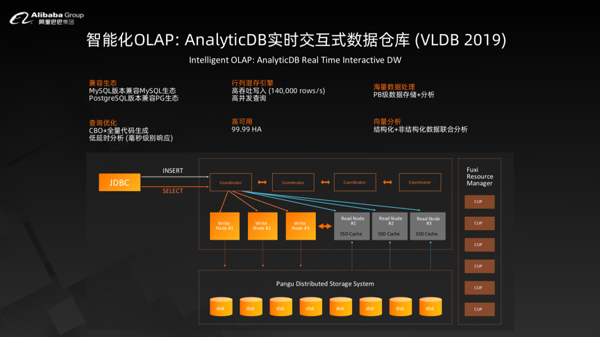 智能化 OLAP.png