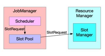 图3. 两层资源调度模型.png