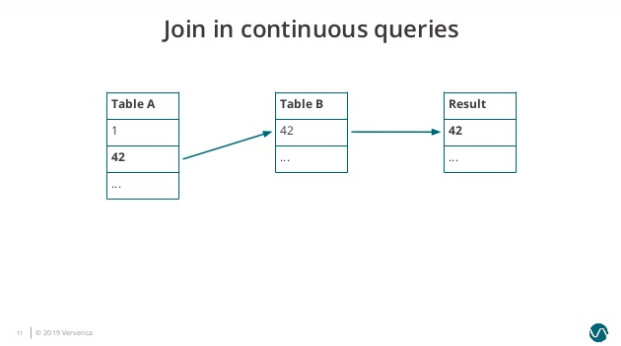 img1.join-in-continuous-query-1.png