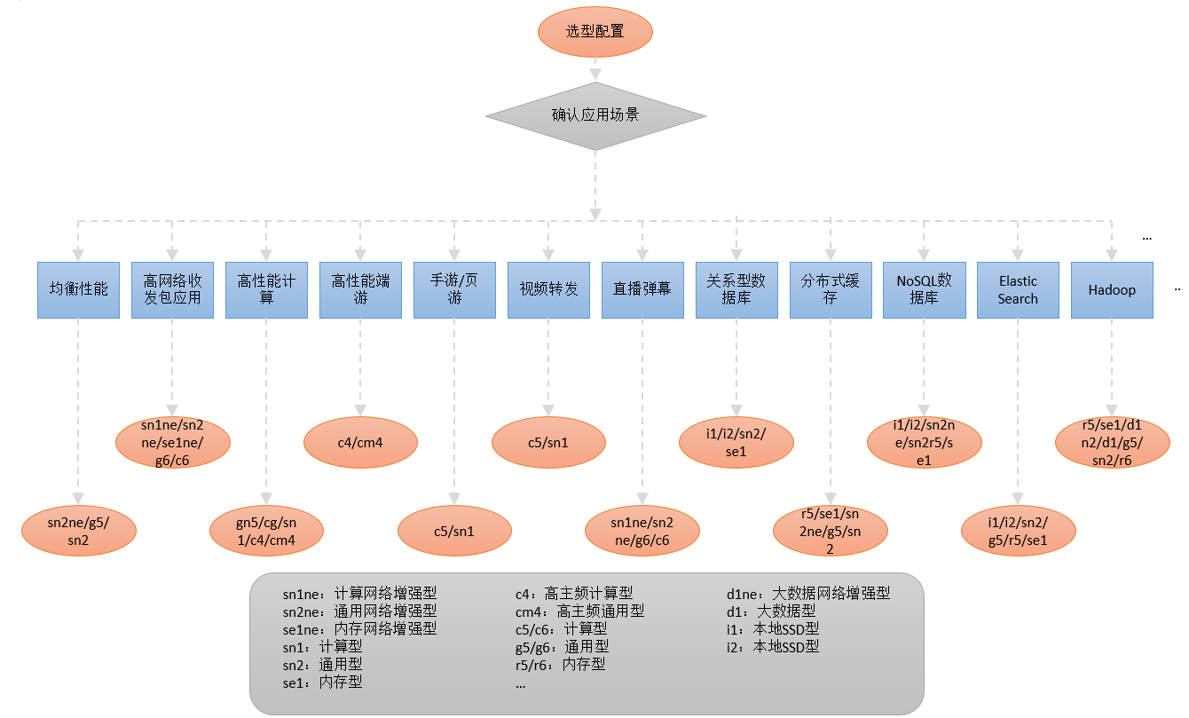 ECS云服务器规格图