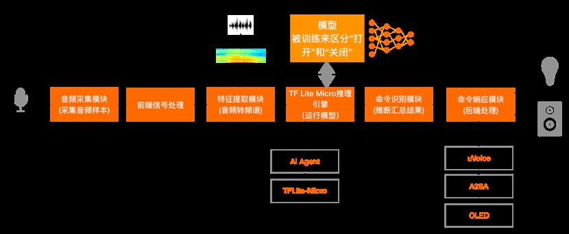 设备端工作流程.png