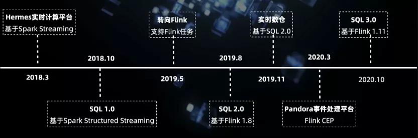 贝壳基于 Flink 的实时计算演进之路