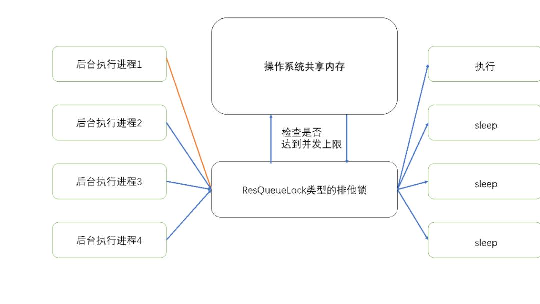 实操指南 | Resource Queue如何实现对AnalyticDB PostgreSQL的资源管理?