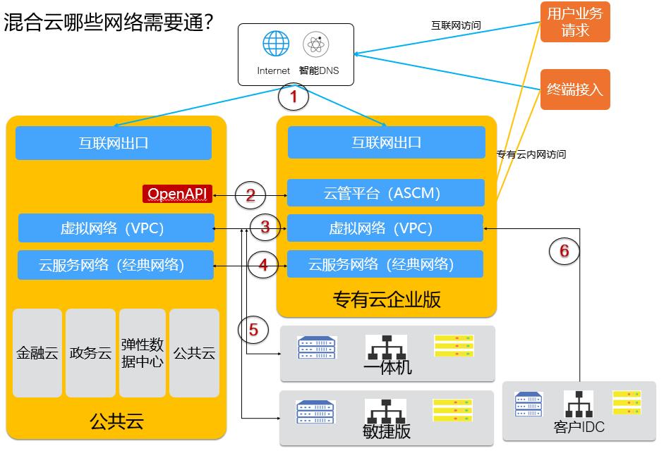 图5:混合云网络通信示意图.png