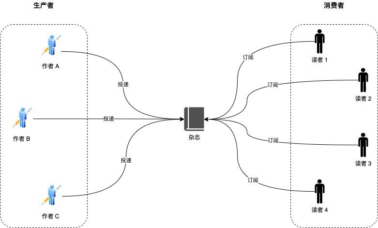 生产者-消费者模式.jpg