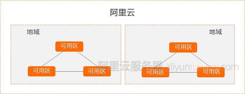 阿里云服务器地域节点可用区对照表及选择方法(更新)
