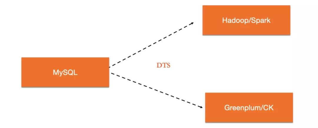 400倍加速, PolarDB HTAP实时数据分析技术解密