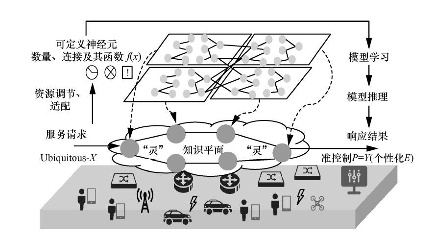 带你读《6G需求与愿景》第三章6G 设计思路与愿景3.56G 网络的演进展望 (二)