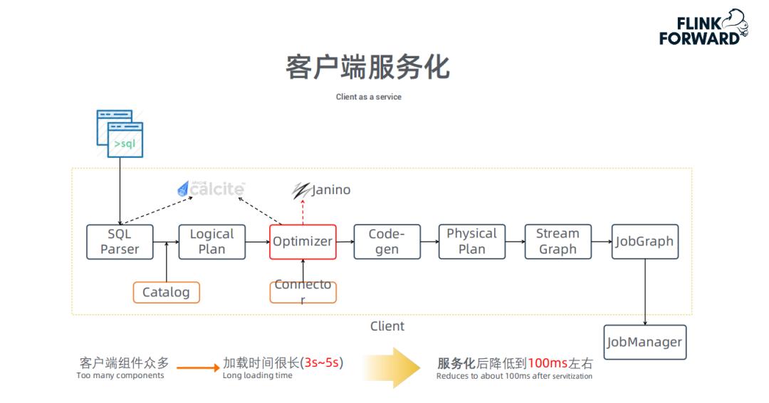 Flink 新场景:OLAP 引擎性能优化及应用案例