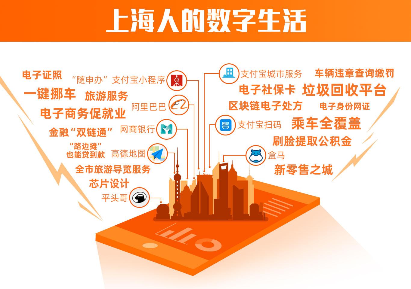 上海人数字生活.jpg