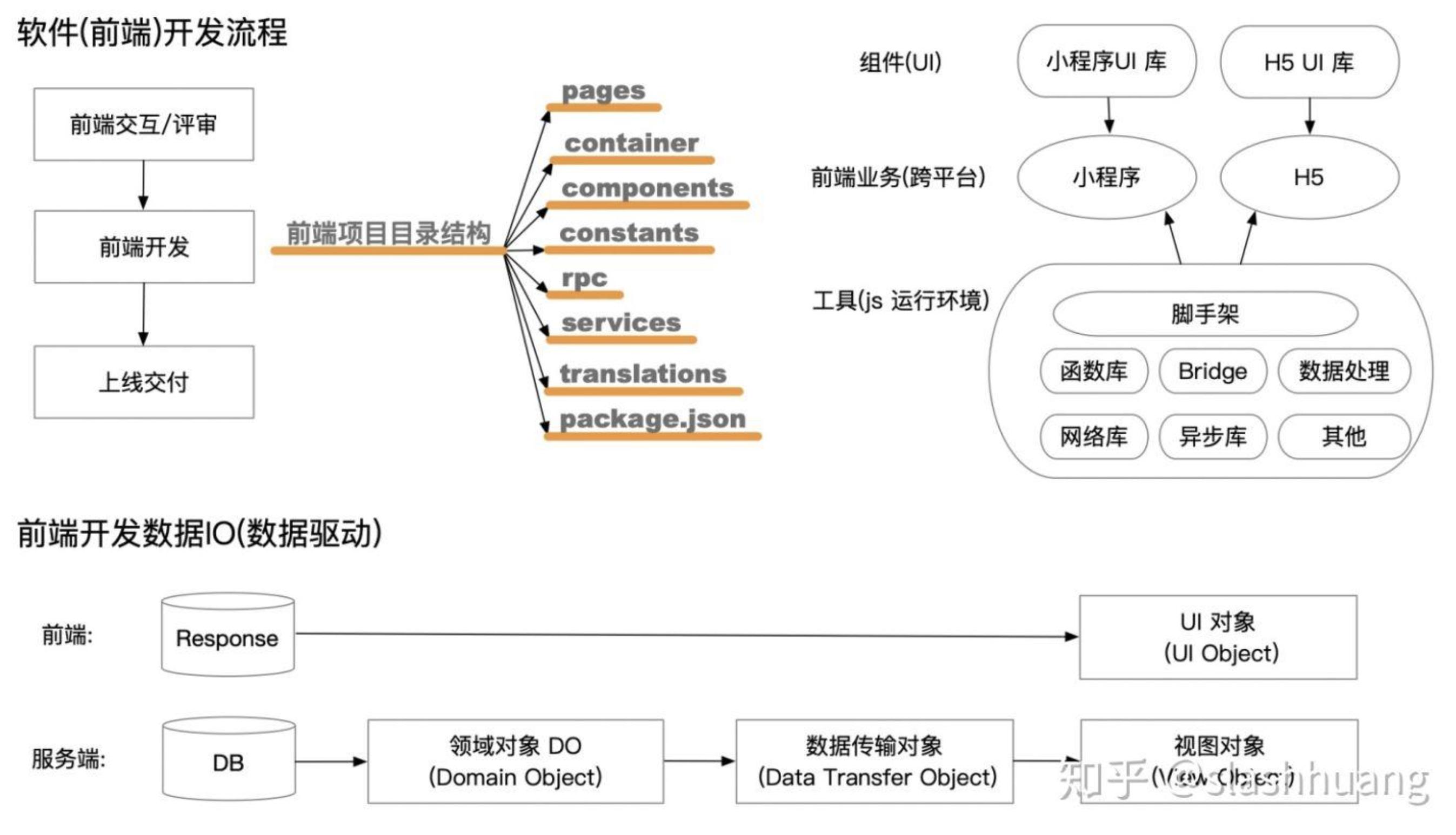 前端领域模型,重构前端研发模式