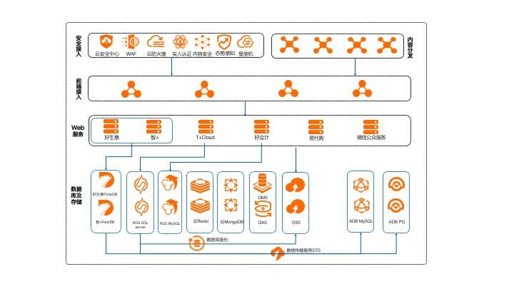 阿里云数据库与畅捷通SaaS业务提速