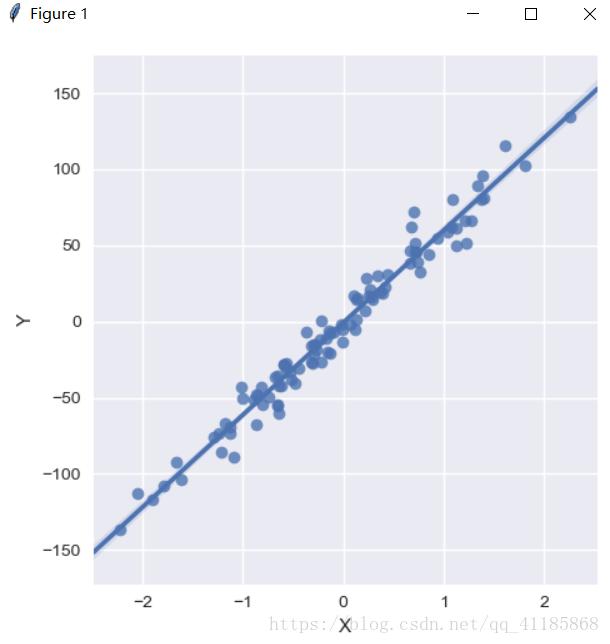 PyTorch:采用sklearn 工具生成这样的合成数据集+利用PyTorch实现简单合成数据集上的线性回归进行数据分析